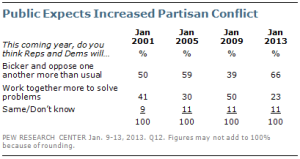 Pew Research Center for the People & the Press poll results show public expects more partisanship.
