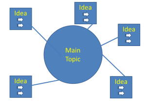 A depiction of a mindmap: BLue circle in the center with the words