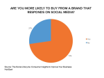 Pie chart showing that 73% are more likely to buy from a brand that responds on social media
