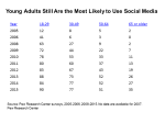 Chart showing increase in social media use by year and age group since 2005
